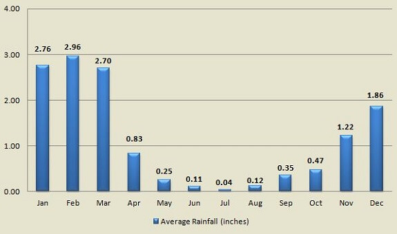 Laguna Beach average rainfall by month