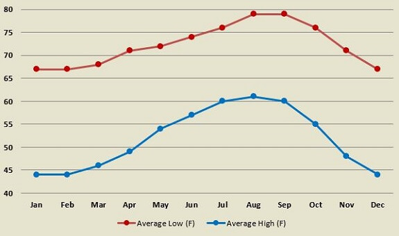 Laguna Beach monthly average high and low air temperatures