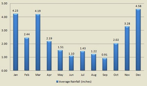 Lahaina Maui Average Rainfall by Month