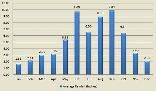 Miami Florida average rainfall by month