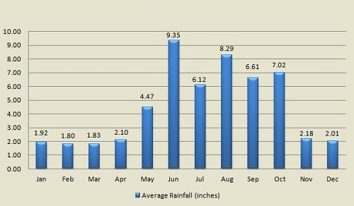 Nassau Bahamas average monthly rainfall amounts