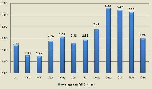 St John average monthly rainfall