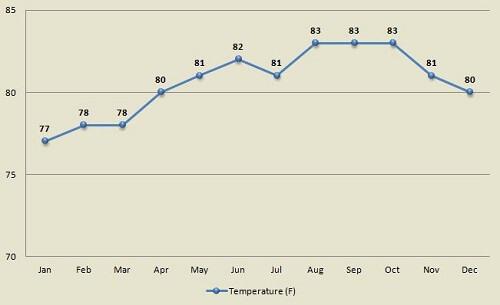 St John average monthly ocean water temperature