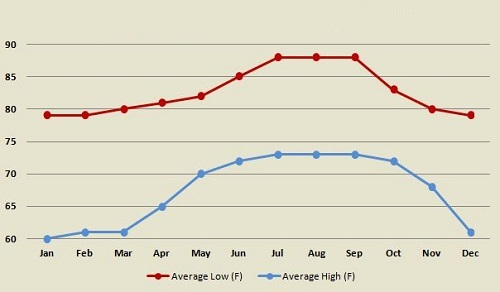 Nassau Bahamas average monthly low and high temperatures