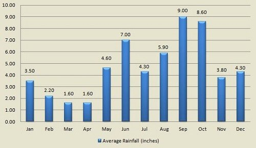 Cancun Mexico average rainfall by month