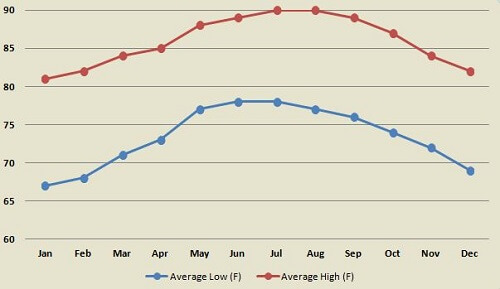Cancun Mexico average temperature by month