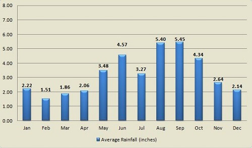 Average Key West rainfall by month