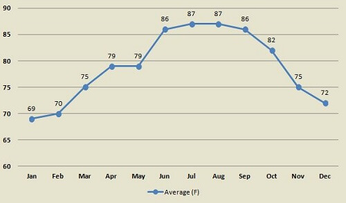 Average Key West monthly ocean temperatures