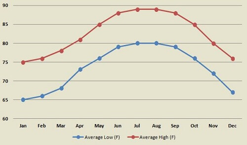 Key West average temperature by month