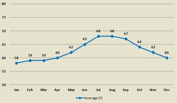 Laguna Beach average ocean temperature by month