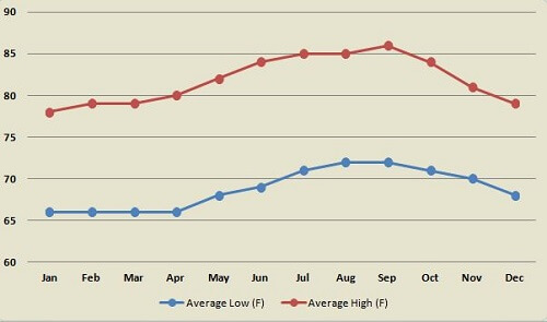Lahaina Maui average temperature by month