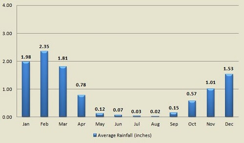 San Diego average rainfall by month