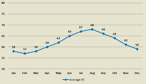 San Diego average water temperature by month
