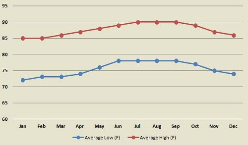 St John average monthly high and low temperatures